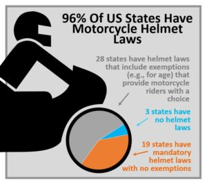 96% of US states have motorcycle helmet laws infographic