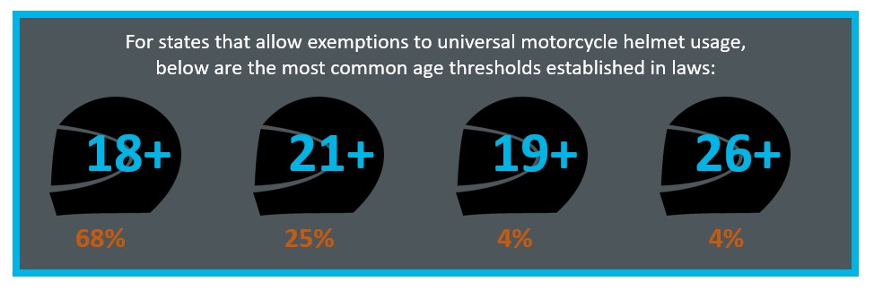 motorcycle helmet law age threshold infographic